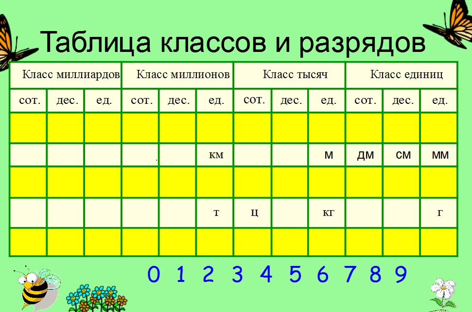 Картинка таблица разрядов