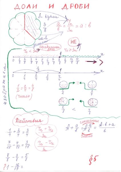Опорные сигналы по математике 5 класс